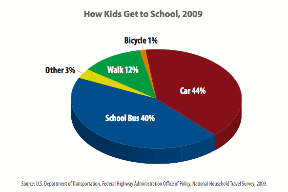 external image how-kids-get-to-school-2009.png